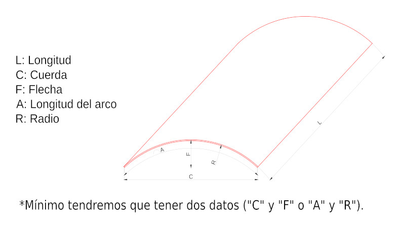 Detalle parámetros curvatura de un vidrio
